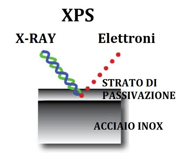 Test di Passivazione Inox tramite ANALISI XPS