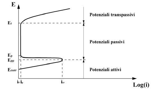 CURVA POLARIZZAZIONE - TEST DI PASSIVAZIONE INOX